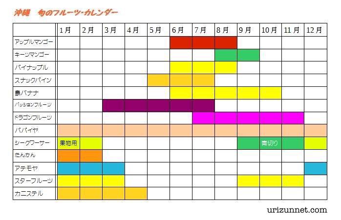 沖縄 旬のフルーツ・カレンダー